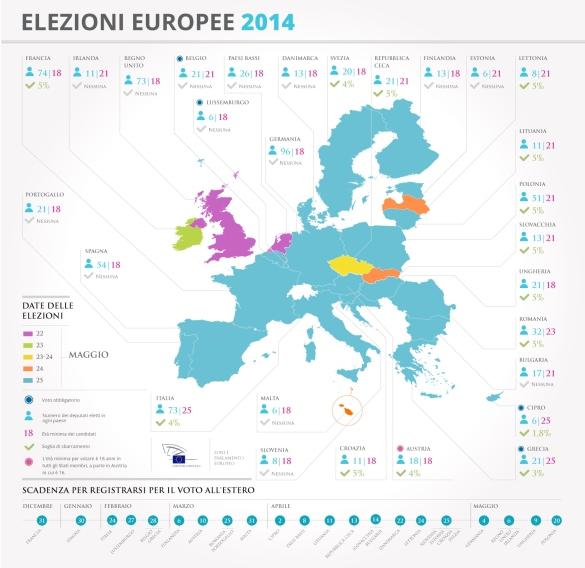 Tutti i numeri sulle Elezioni Europee